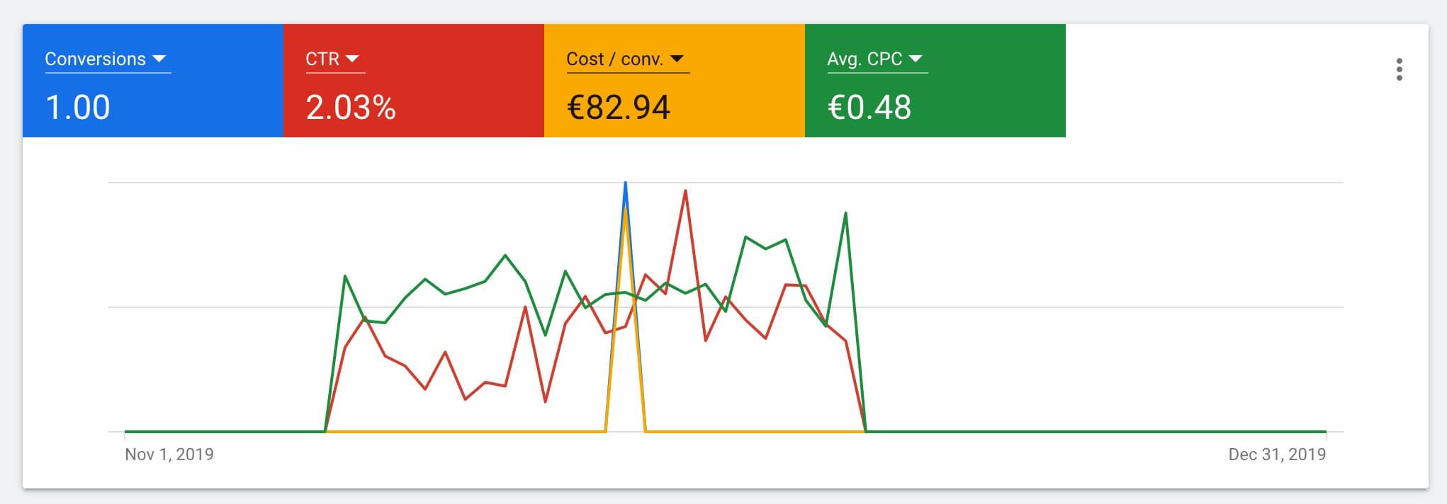 google ads competitors
